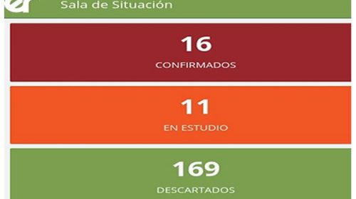 Se confirmaron dos nuevos casos de coronavirus en Entre Ríos y ya suman 16